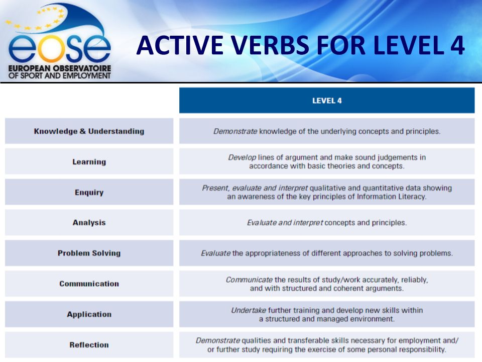 Group on Education and Training – EQF – Poznan, September 2012 ACTIVE VERBS FOR LEVEL 4