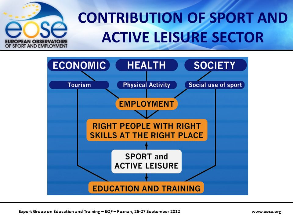 Group on Education and Training – EQF – Poznan, September 2012 CONTRIBUTION OF SPORT AND ACTIVE LEISURE SECTOR