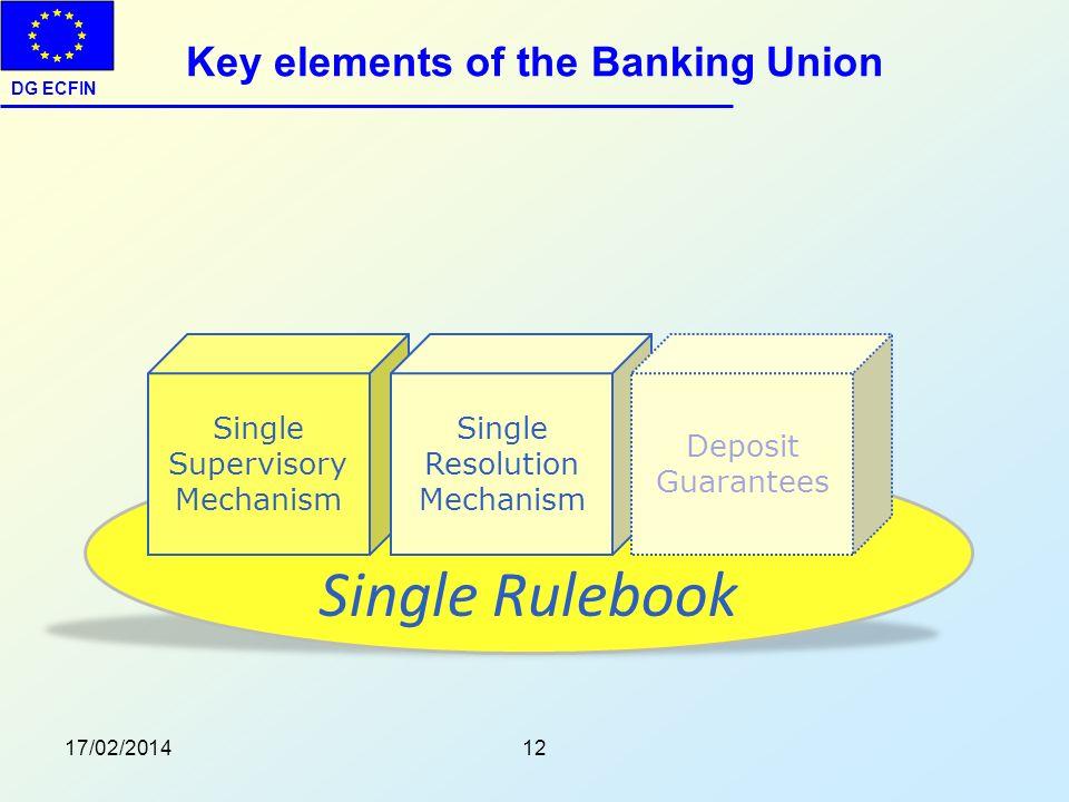 DG ECFIN Key elements of the Banking Union 17/02/201412 Single Rulebook Single Supervisory Mechanism Single Resolution Mechanism Deposit Guarantees