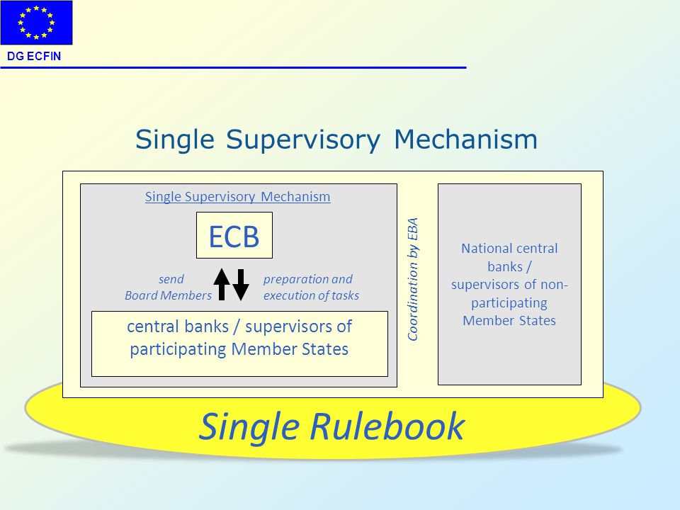 DG ECFIN Single Rulebook Coordination by EBA Single Supervisory Mechanism National central banks / supervisors of non- participating Member States cen