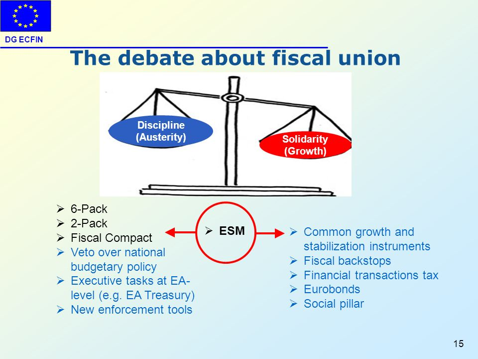 DG ECFIN 15 Discipline (Austerity) Solidarity (Growth) Common growth and stabilization instruments Fiscal backstops Financial transactions tax Eurobon