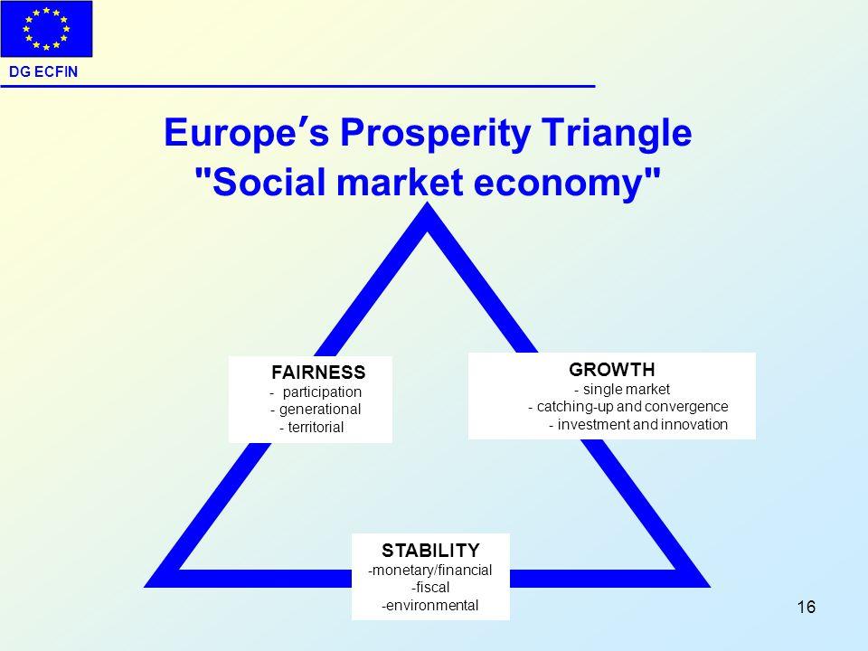 DG ECFIN 16 Europes Prosperity Triangle