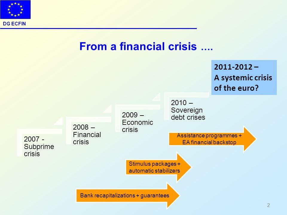 DG ECFIN 2 2007 - Subprime crisis 2008 – Financial crisis 2009 – Economic crisis 2010 – Sovereign debt crises Stimulus packages + automatic stabilizer
