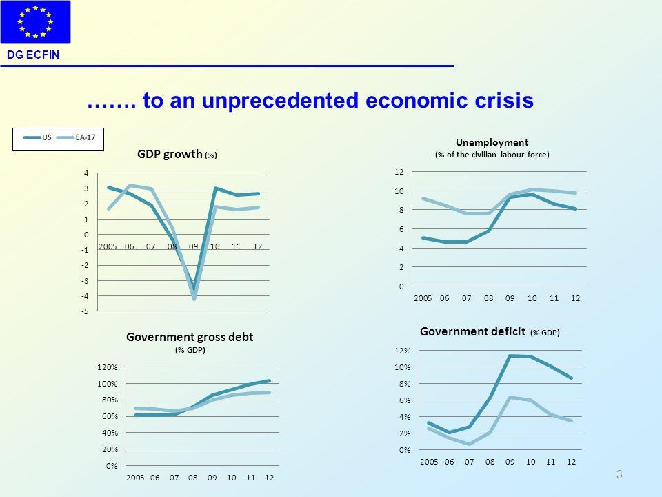 DG ECFIN 3 ……. to an unprecedented economic crisis