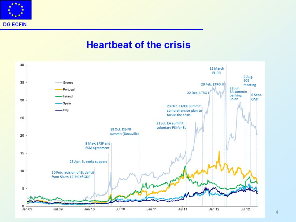DG ECFIN 4 Heartbeat of the crisis