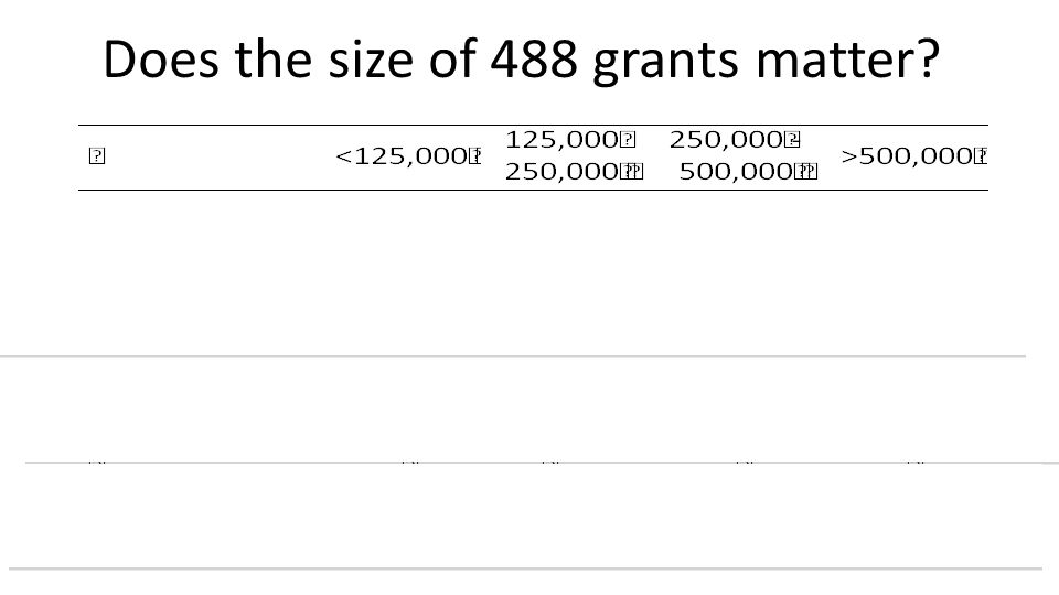 Does the size of 488 grants matter?