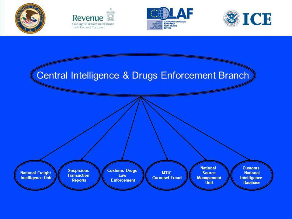 Central Intelligence & Drugs Enforcement Branch National Freight Intelligence Unit Suspicious Transaction Reports Customs Drugs Law Enforcement National Source Management Unit MTIC Carousel Fraud Customs National Intelligence Database