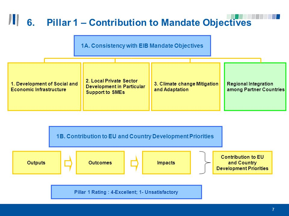 8 7.Pillar 2- Expected Results (microfinance example)