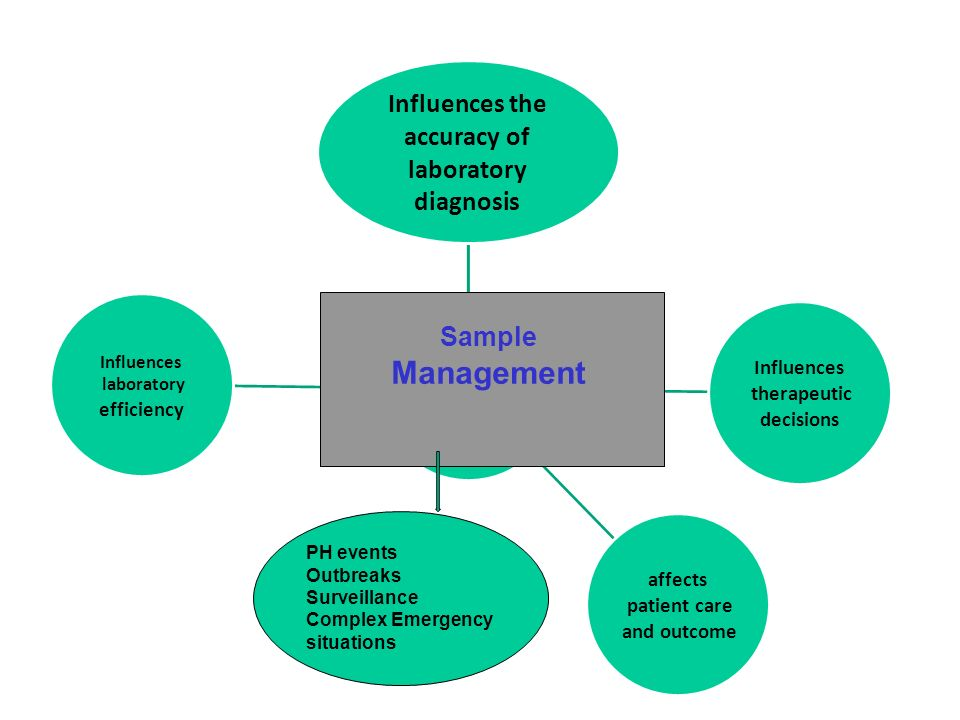 8 Sample Management PH events Outbreaks Surveillance Complex Emergency situations