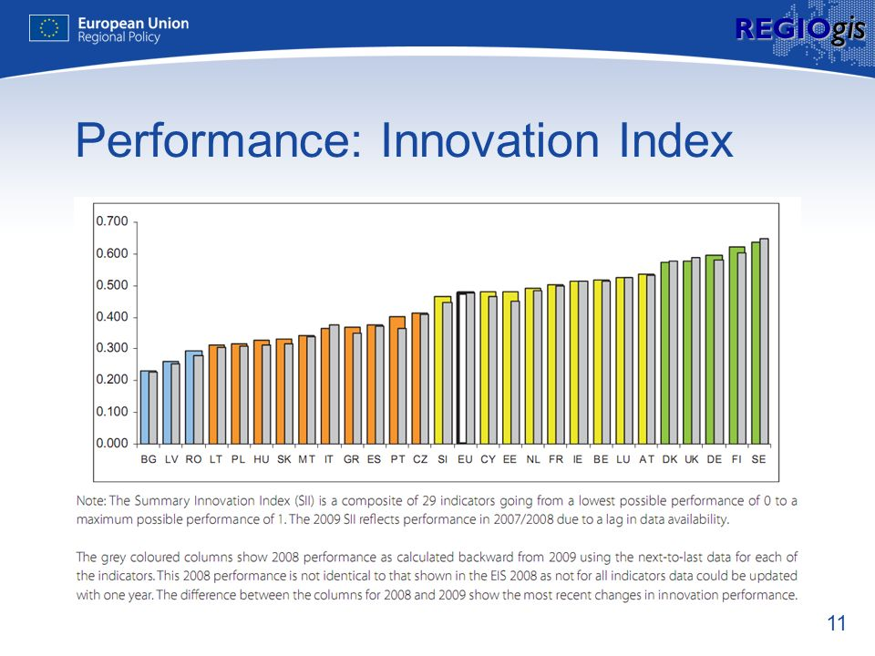 11 REGIO gis Performance: Innovation Index