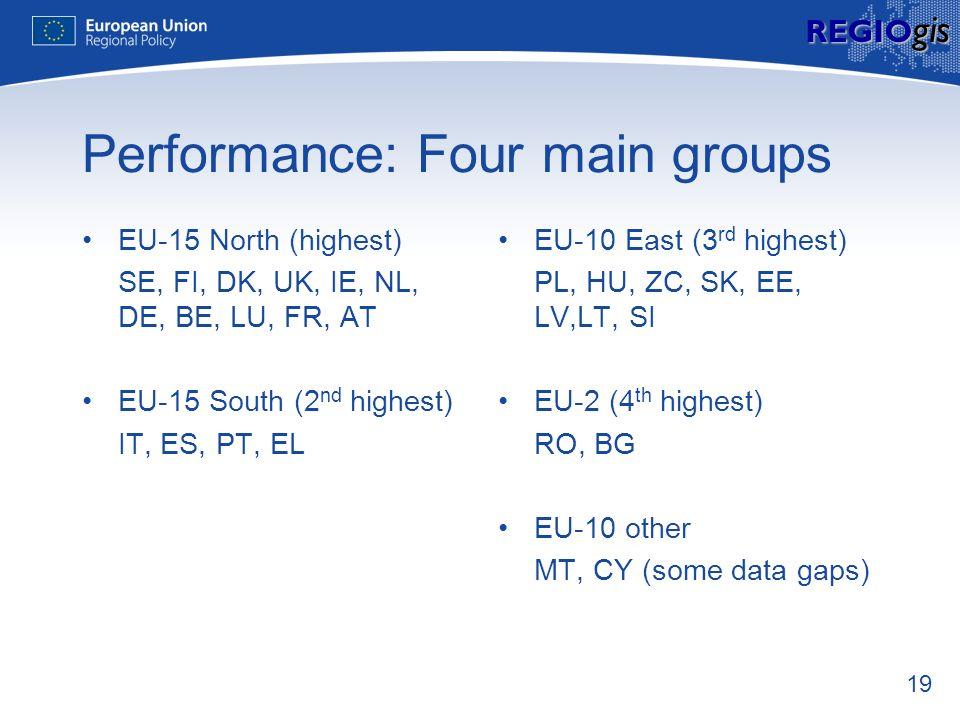 19 REGIO gis Performance: Four main groups EU-15 North (highest) SE, FI, DK, UK, IE, NL, DE, BE, LU, FR, AT EU-15 South (2 nd highest) IT, ES, PT, EL