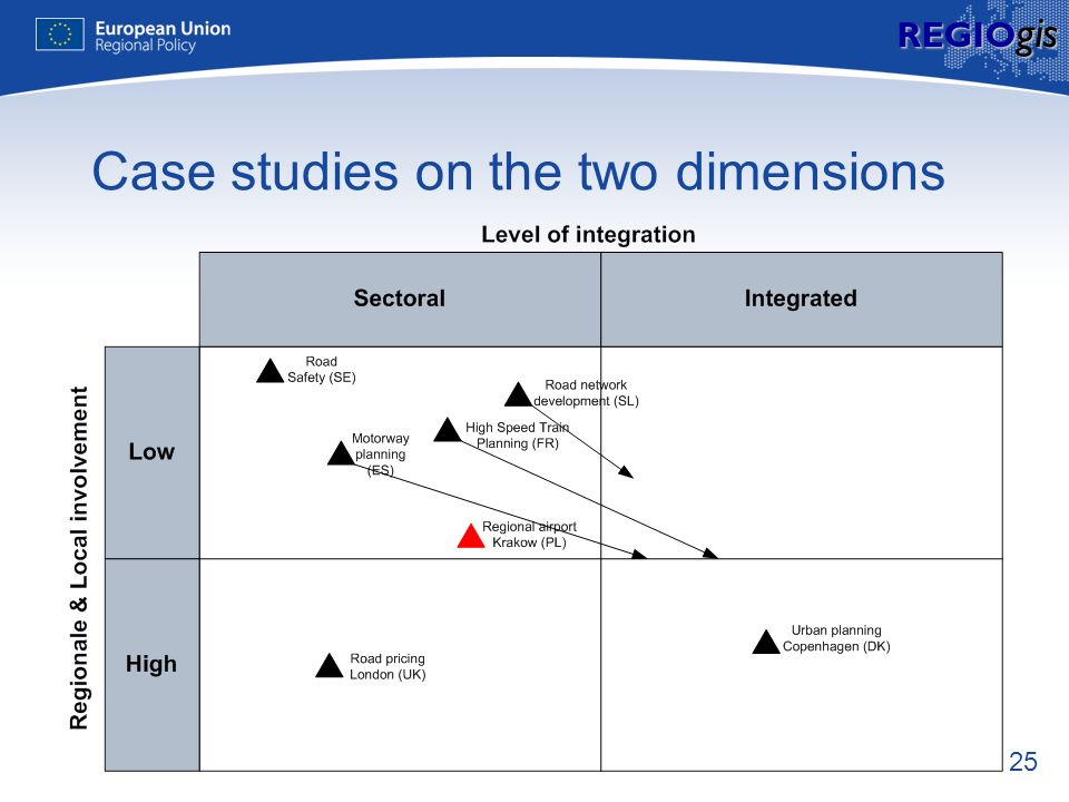 25 REGIO gis Case studies on the two dimensions