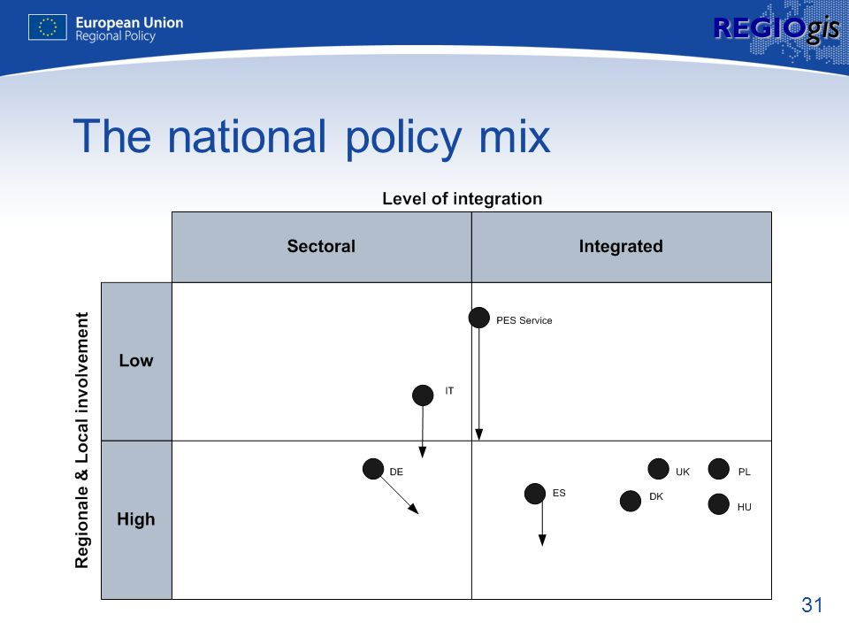 31 REGIO gis The national policy mix