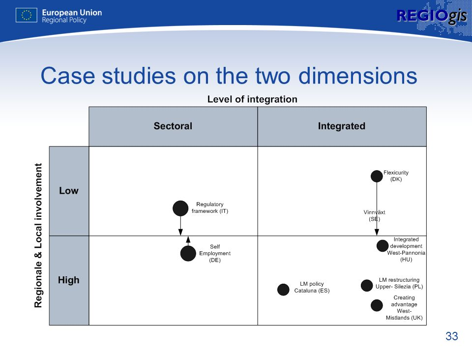 33 REGIO gis Case studies on the two dimensions
