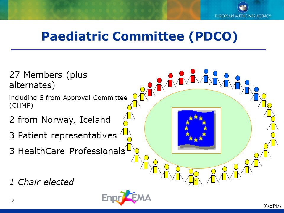 3 Paediatric Committee (PDCO) 27 Members (plus alternates) including 5 from Approval Committee (CHMP) 2 from Norway, Iceland 3 Patient representatives