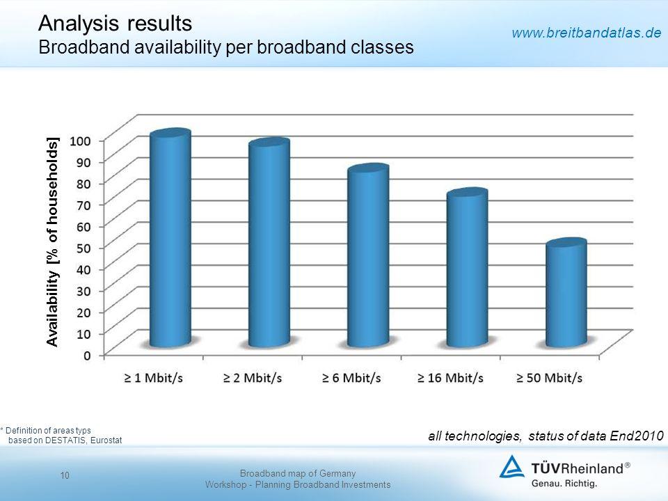 www.breitbandatlas.de Analysis results Broadband availability per broadband classes * Definition of areas typs based on DESTATIS, Eurostat all technol