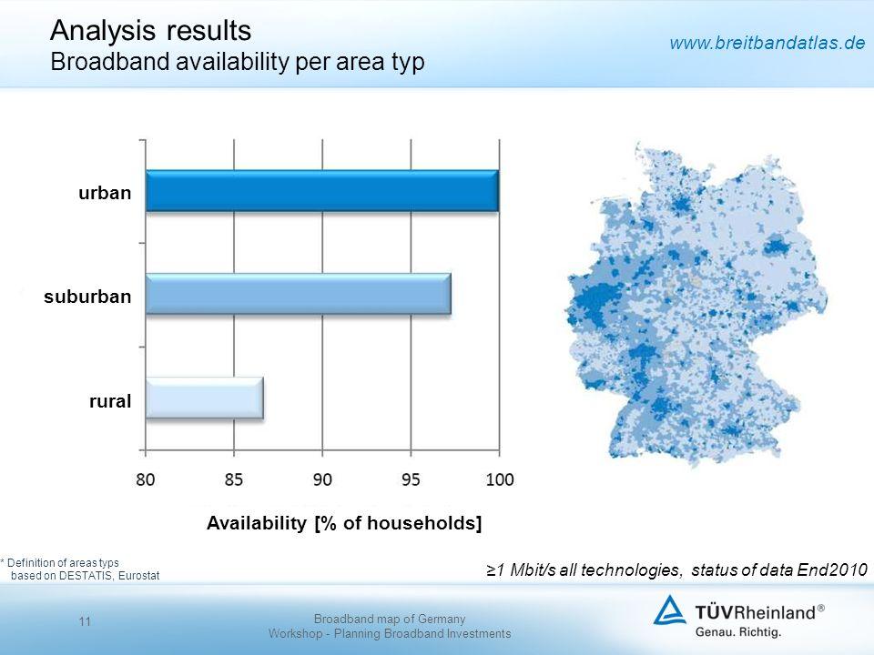 www.breitbandatlas.de Analysis results Broadband availability per area typ * Definition of areas typs based on DESTATIS, Eurostat 1 Mbit/s all technol