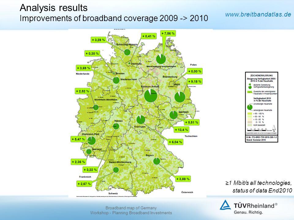 www.breitbandatlas.de Analysis results Improvements of broadband coverage 2009 -> 2010 1 Mbit/s all technologies, status of data End2010 Broadband map