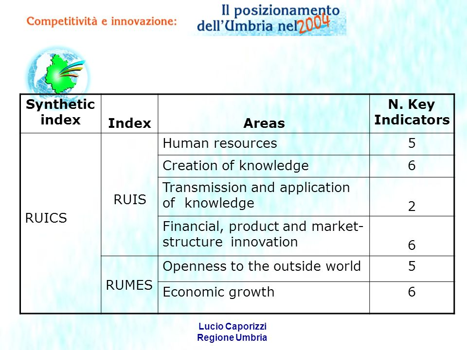 Lucio Caporizzi Regione Umbria Synthetic index IndexAreas N.