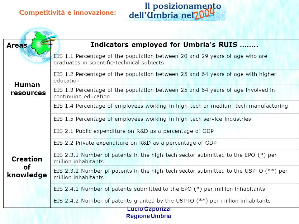 Lucio Caporizzi Regione Umbria Areas Indicators employed for Umbrias RUIS ……..
