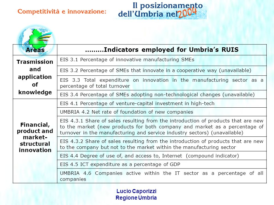 Lucio Caporizzi Regione Umbria Areas Indicators employed for Umbrias RUMES Openness to the outside world UMBRIA 5.1 Exports as a percentage of GDP UMBRIA 5.2 Percentage of high-tech exports against total exports UMBRIA 5.3 Rate of coverage of high-tech product sales UMBRIA 5.4 Percentage of technology balance of payments receipts against GDP UMBRIA 5.5 Net direct regional investment abroad as a percentage of GDP Economic growth UMBRIA 6.1 Index of economic infrastructural provision UMBRIA 6.2 Average annual rate of growth of GDP UMBRIA 6.3 Average annual growth rate of investment UMBRIA 6.4 Capital accumulation rate UMBRIA 6.5 Labour productivity UMBRIA 6.6 Average annual rate of growth of the service sector
