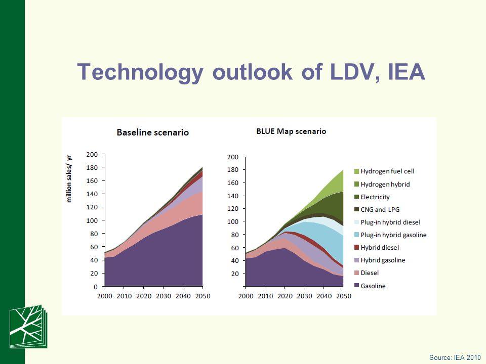 Technology outlook of LDV, IEA Source: IEA 2010