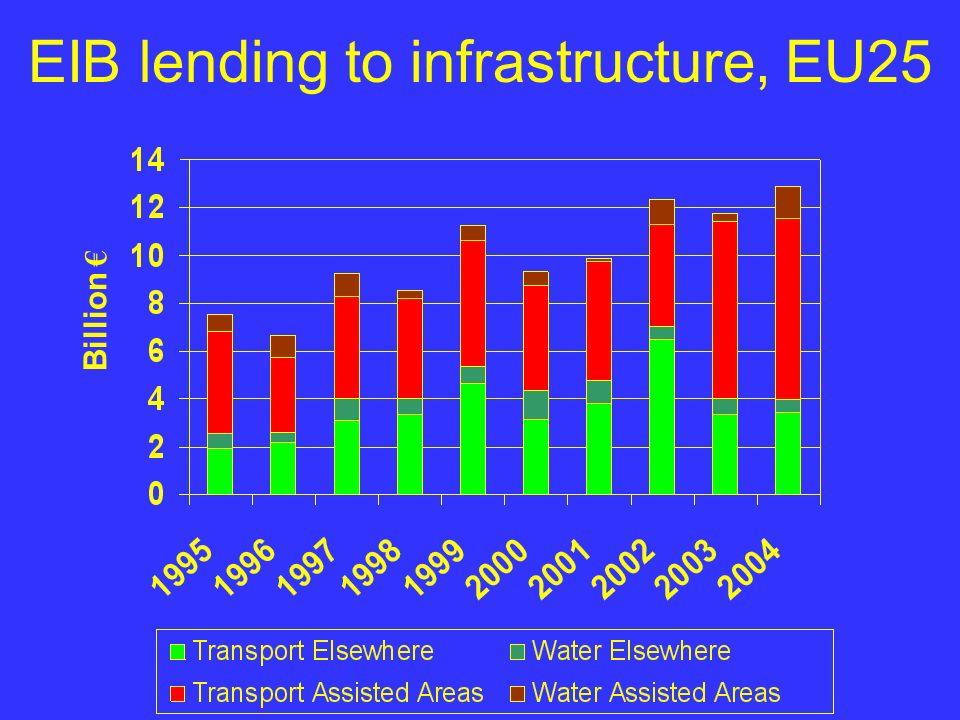 EIB lending to infrastructure, EU25 Billion