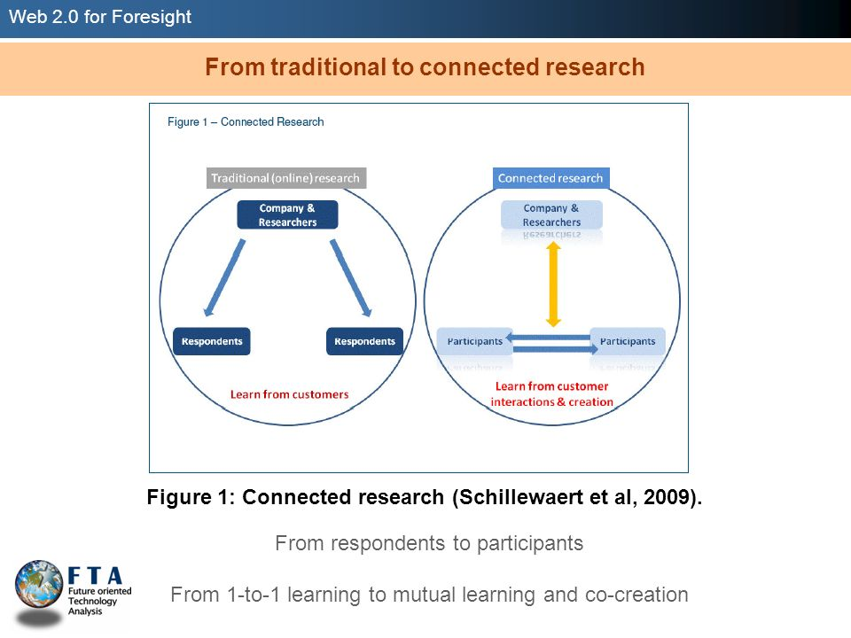 Web 2.0 for Foresight Figure 1: Connected research (Schillewaert et al, 2009). From respondents to participants From 1-to-1 learning to mutual learnin