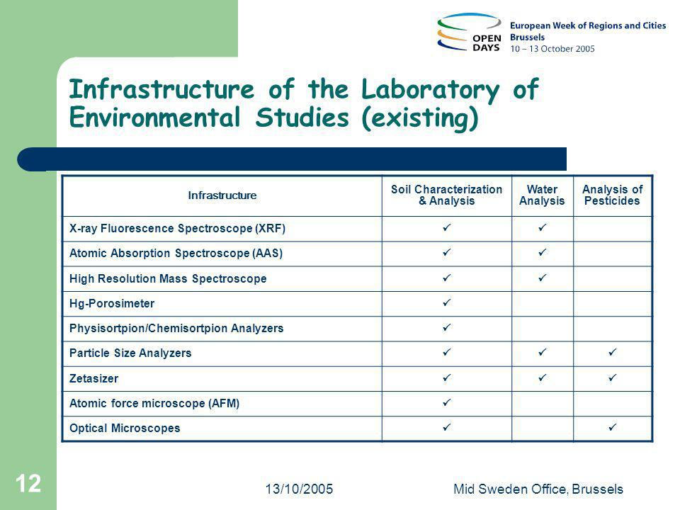 13/10/2005Mid Sweden Office, Brussels 12 Infrastructure of the Laboratory of Environmental Studies (existing) Infrastructure Soil Characterization & Analysis Water Analysis Analysis of Pesticides X-ray Fluorescence Spectroscope (XRF) Atomic Absorption Spectroscope (AAS) High Resolution Mass Spectroscope Hg-Porosimeter Physisortpion/Chemisortpion Analyzers Particle Size Analyzers Zetasizer Atomic force microscope (AFM) Optical Microscopes