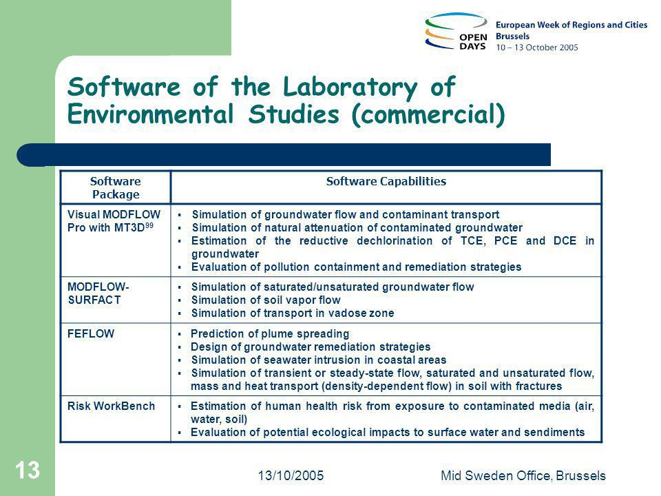 13/10/2005Mid Sweden Office, Brussels 13 Software of the Laboratory of Environmental Studies (commercial) Software Package Software Capabilities Visual MODFLOW Pro with MT3D 99 Simulation of groundwater flow and contaminant transport Simulation of natural attenuation of contaminated groundwater Estimation of the reductive dechlorination of TCE, PCE and DCE in groundwater Evaluation of pollution containment and remediation strategies MODFLOW- SURFACT Simulation of saturated/unsaturated groundwater flow Simulation of soil vapor flow Simulation of transport in vadose zone FEFLOW Prediction of plume spreading Design of groundwater remediation strategies Simulation of seawater intrusion in coastal areas Simulation of transient or steady-state flow, saturated and unsaturated flow, mass and heat transport (density-dependent flow) in soil with fractures Risk WorkBench Estimation of human health risk from exposure to contaminated media (air, water, soil) Evaluation of potential ecological impacts to surface water and sendiments