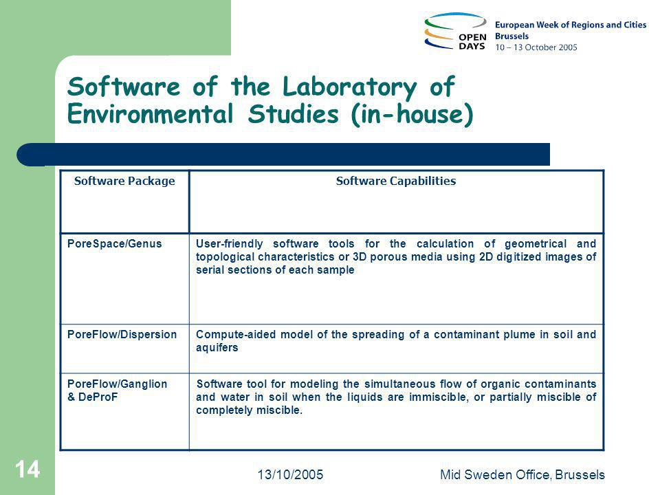 13/10/2005Mid Sweden Office, Brussels 14 Software of the Laboratory of Environmental Studies (in-house) Software PackageSoftware Capabilities PoreSpace/GenusUser-friendly software tools for the calculation of geometrical and topological characteristics or 3D porous media using 2D digitized images of serial sections of each sample PoreFlow/DispersionCompute-aided model of the spreading of a contaminant plume in soil and aquifers PoreFlow/Ganglion & DeProF Software tool for modeling the simultaneous flow of organic contaminants and water in soil when the liquids are immiscible, or partially miscible of completely miscible.