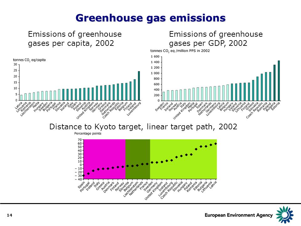 14 Greenhouse gas emissions Emissions of greenhouse gases per capita, 2002 Emissions of greenhouse gases per GDP, 2002 Distance to Kyoto target, linear target path, 2002