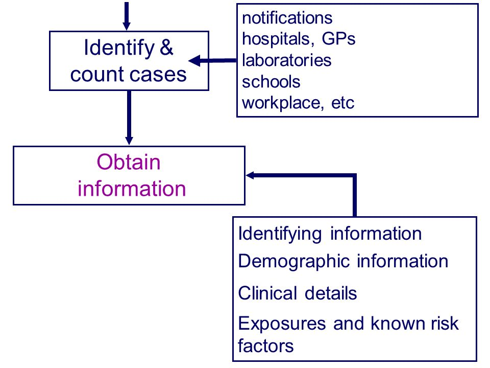 Identify & count cases Obtain information Identifying information Demographic information Clinical details Exposures and known risk factors notifications hospitals, GPs laboratories schools workplace, etc