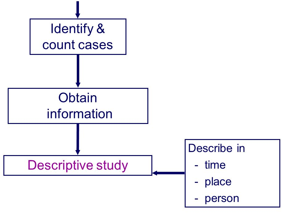 Identify & count cases Obtain information Descriptive study Describe in - time - place - person