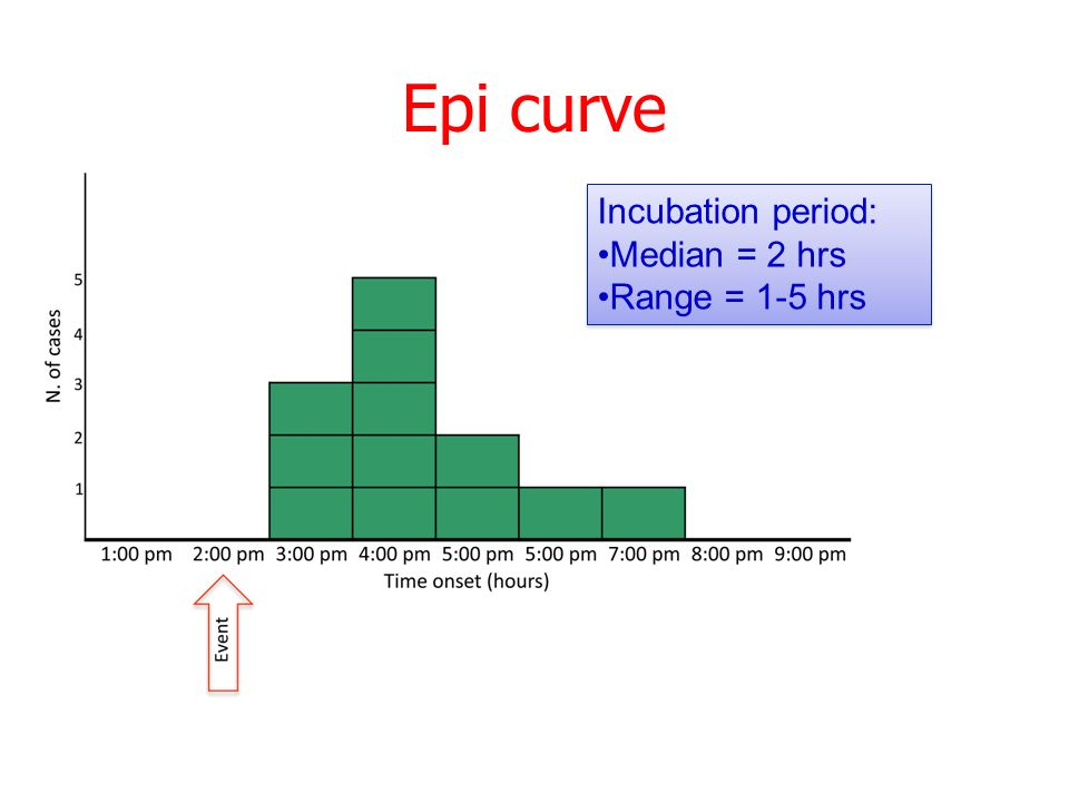 Epi curve Incubation period: Median = 2 hrs Range = 1-5 hrs Incubation period: Median = 2 hrs Range = 1-5 hrs