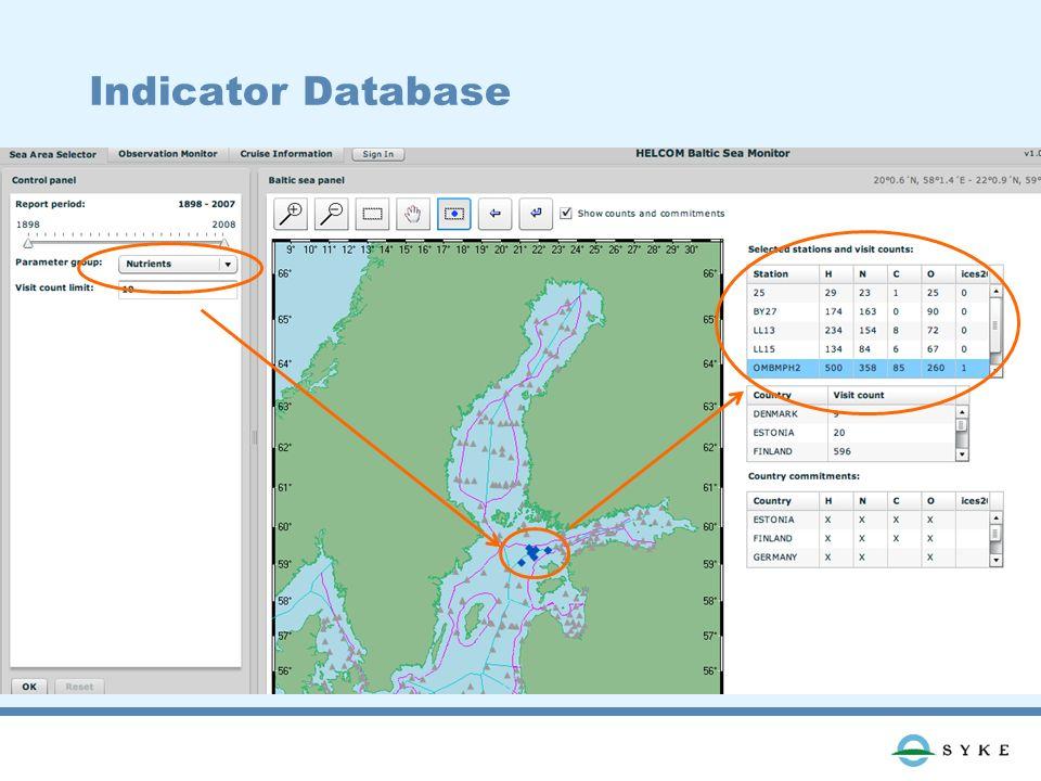 Indicator Database