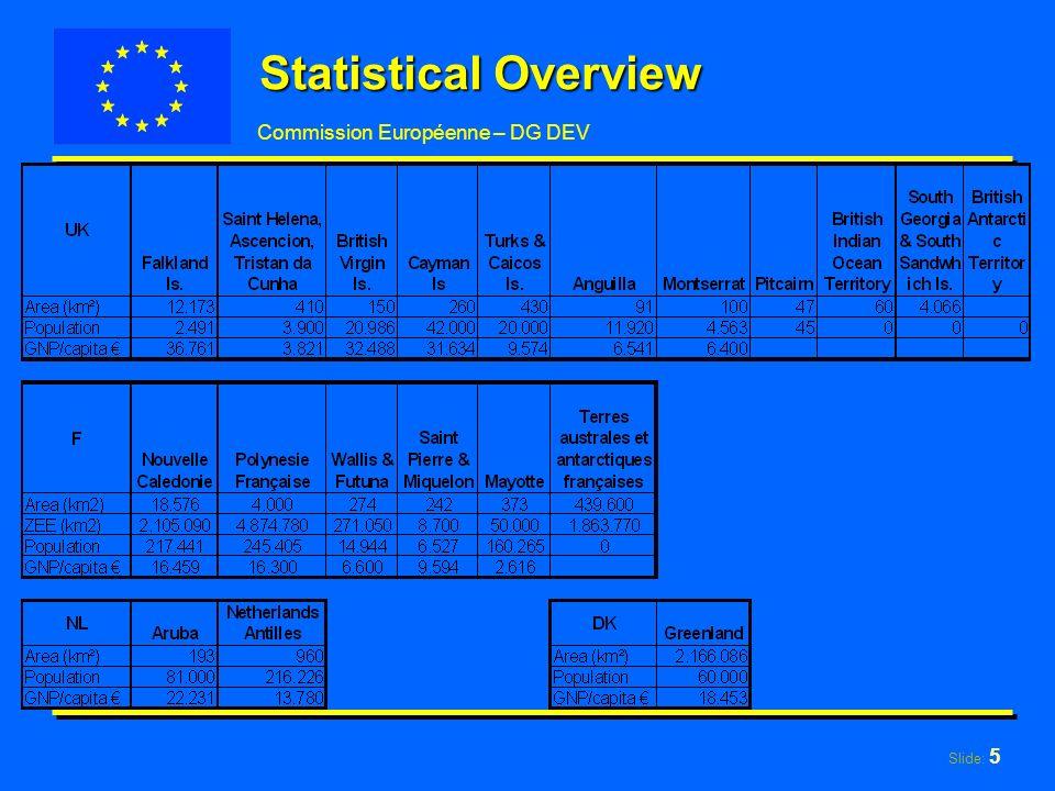 Slide: 5 Commission Européenne – DG DEV Statistical Overview