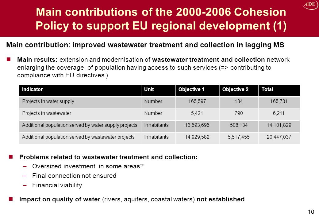 Main contributions of the 2000-2006 Cohesion Policy to support EU regional development (1) Main contribution: improved wastewater treatment and collection in lagging MS Main results: extension and modernisation of wastewater treatment and collection network enlarging the coverage of population having access to such services (=> contributing to compliance with EU directives ) 10 IndicatorUnitObjective 1Objective 2Total Projects in water supplyNumber165,597134165,731 Projects in wastewaterNumber5,4217906,211 Additional population served by water supply projectsInhabitants13,593,695508,13414,101,829 Additional population served by wastewater projectsInhabitants14,929,5825,517,45520,447,037 Problems related to wastewater treatment and collection: –Oversized investment in some areas.