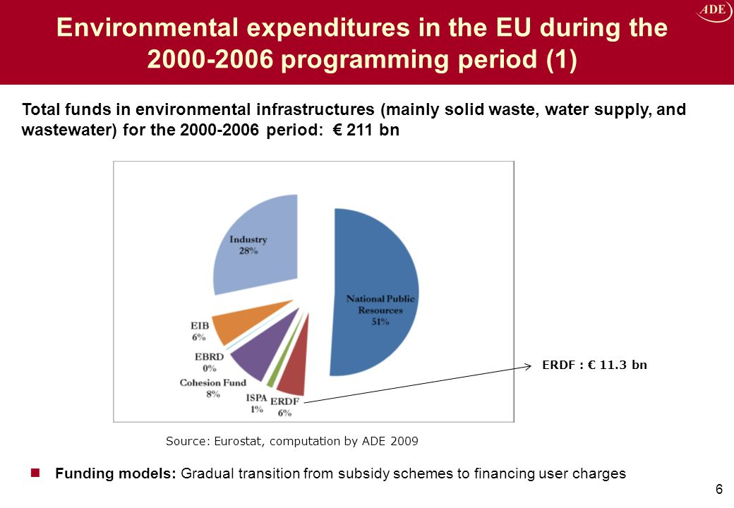 Environmental expenditures in the EU during the 2000-2006 programming period (2) 7 All the funds devoted to the environmental sector: by group of EU MS