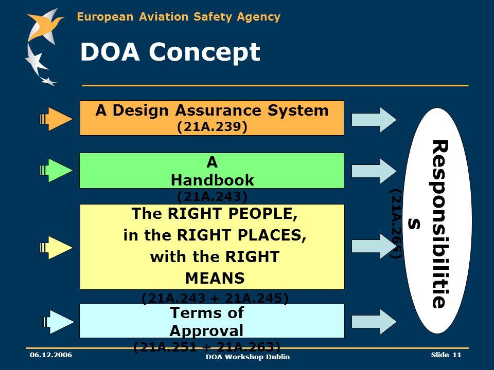 European Aviation Safety Agency 06.12.2006 DOA Workshop Dublin Slide 11 DOA Concept Responsibilitie s (21A.265) A Design Assurance System (21A.239) A