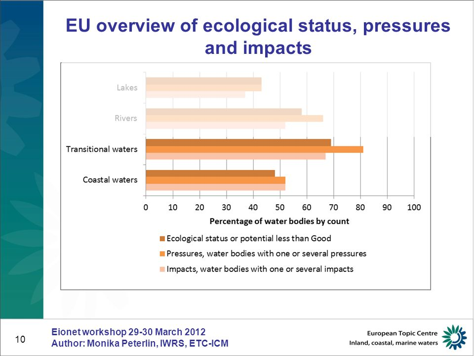 11 EU overview of Ecological status Eionet workshop 29-30 March 2012 Author: Monika Peterlin, IWRS, ETC-ICM