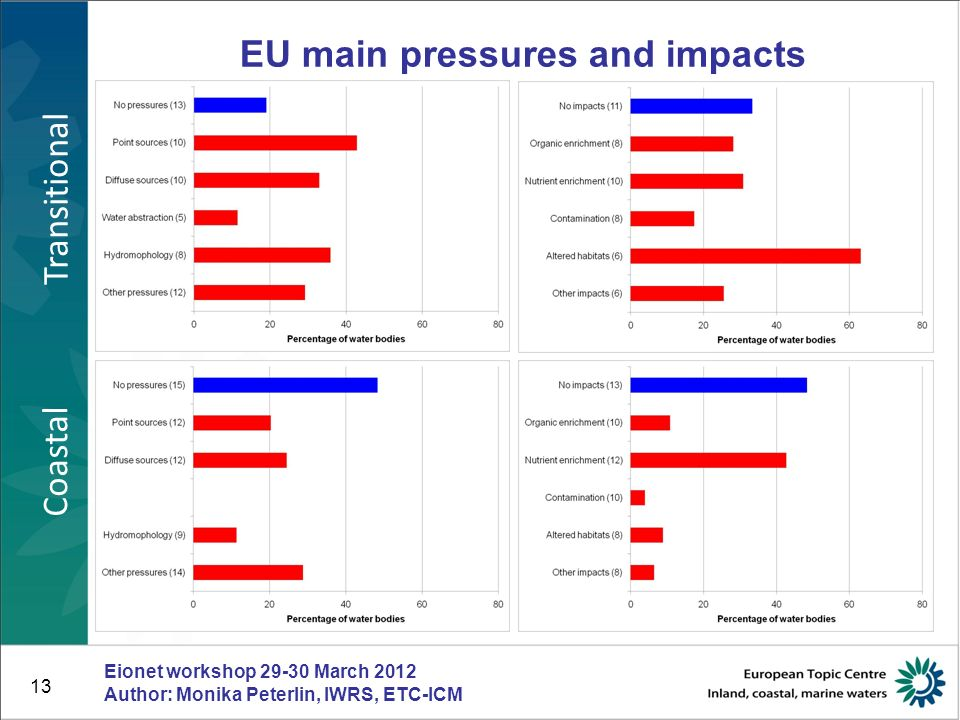 14 EU overview of point and diffuse pollution pressures Eionet workshop 29-30 March 2012 Author: Monika Peterlin, IWRS, ETC-ICM Member states which have reported pressures, but where certain RBDs are marked as no data reported should indicate whether this particular pressure has not been reported in this RBD or whether no water bodies in this RBD are affected by this particular pressure.