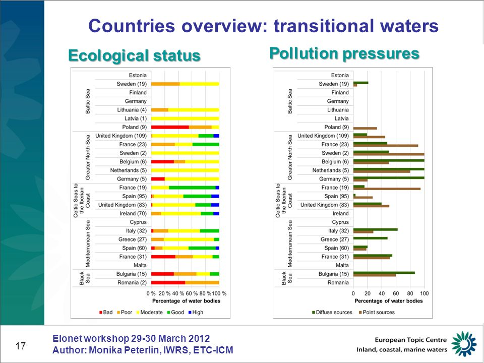 18 Countries overview: Coastal waters Ecological status Pollution pressures Eionet workshop 29-30 March 2012 Author: Monika Peterlin, IWRS, ETC-ICM