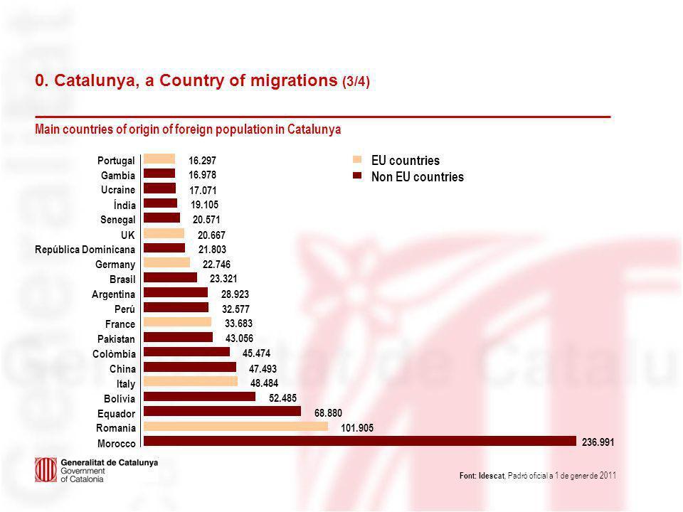 EU countries Non EU countries 101.905 Romania 47.493China 32.577Perú 22.746 Germany 20.667 Senegal 16.297 Portugal 236.991 Morocco 68.880 Equador 52.4