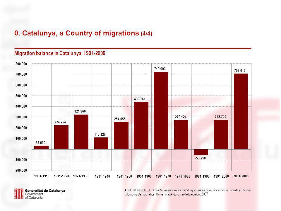 Migration balance in Catalunya, 1901-2006 Font : DOMINGO, A.. Onades migratòries a Catalunya: una perspectiva sociodemogràfica. Centre dEstudis Demogr