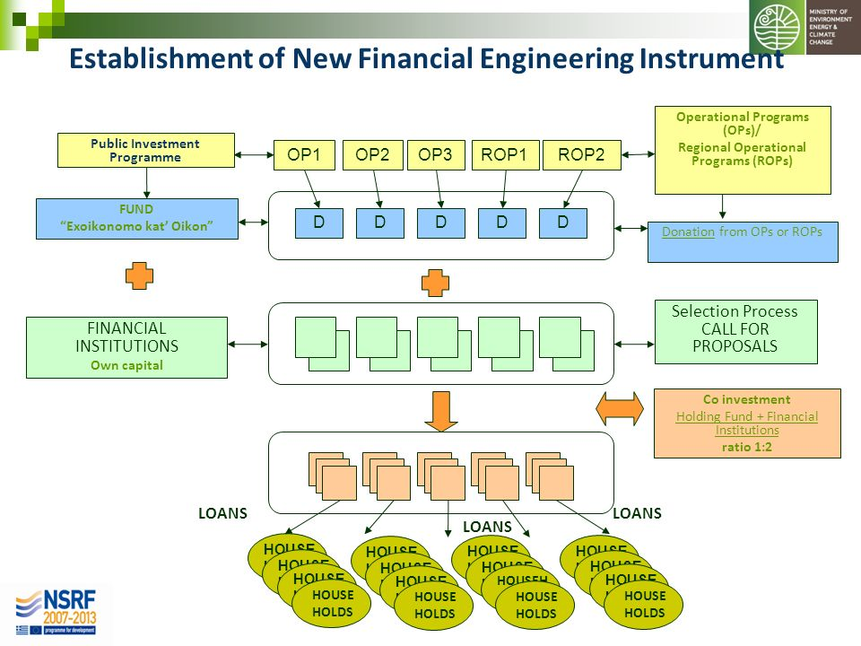Establishment of New Financial Engineering Instrument HOUSE HOLDS Co investment Holding Fund + Financial Institutions ratio 1:2 Donation from OPs or R