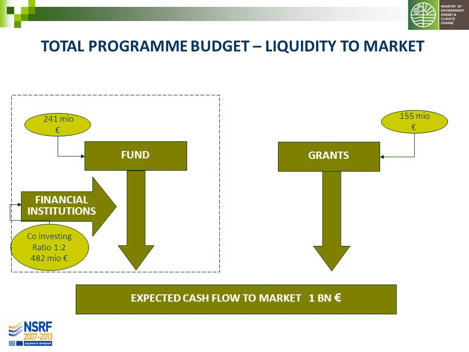 TOTAL PROGRAMME BUDGET – LIQUIDITY TO MARKET EXPECTED CASH FLOW TO MARKET 1 BN GRANTS FINANCIAL INSTITUTIONS FUND 241 mio 155 mio Co investing Ratio 1