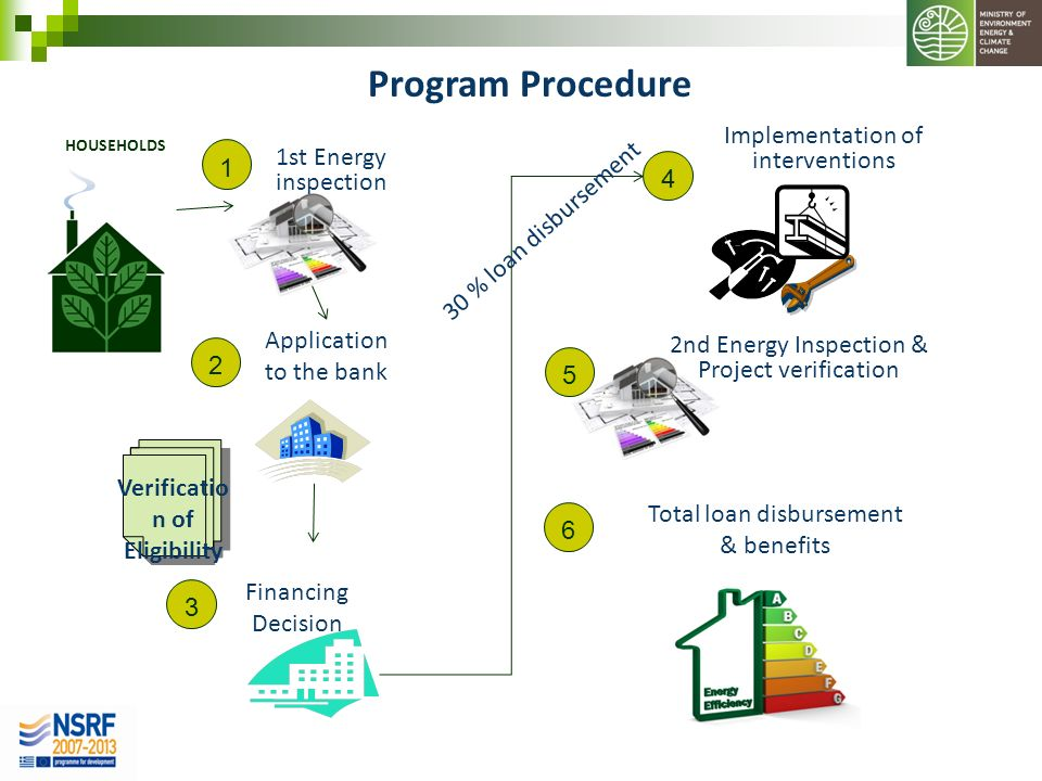 HOUSEHOLDS 1st Energy inspection 1 2 Verificatio n of Eligibility Application to the bank Program Procedure 3 Financing Decision 4 Implementation of i