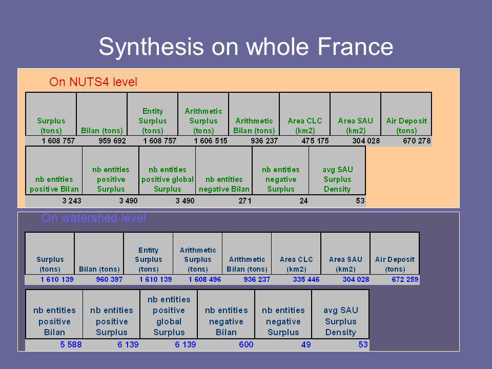 Synthesis on whole France On NUTS4 level On watershed level