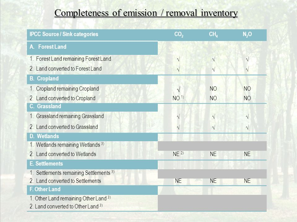 Completeness of emission / removal inventory IPCC Source / Sink categories CO 2 CH 4 N2ON2O A.
